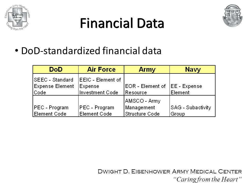 Financial Data DoD-standardized financial data Dwight D.