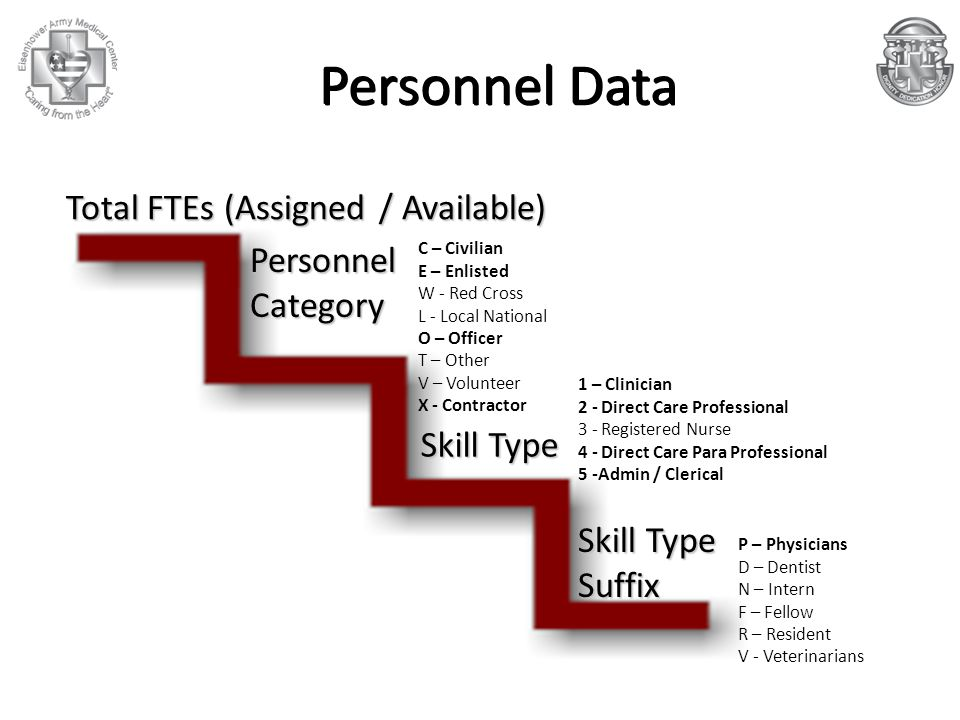 Personnel Category Skill Type Personnel Data Total FTEs (Assigned / Available) Skill Type Suffix P – Physicians D – Dentist N – Intern F – Fellow R – Resident V - Veterinarians 1 – Clinician 2 - Direct Care Professional 3 - Registered Nurse 4 - Direct Care Para Professional 5 -Admin / Clerical C – Civilian E – Enlisted W - Red Cross L - Local National O – Officer T – Other V – Volunteer X - Contractor