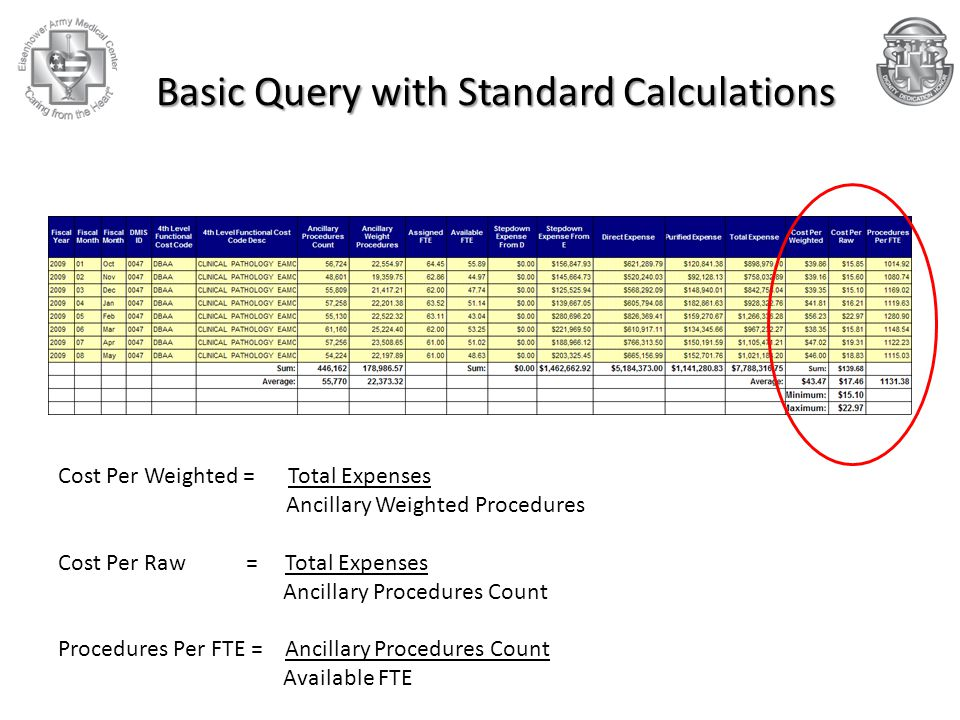 Basic Query with Standard Calculations Cost Per Weighted = Total Expenses Ancillary Weighted Procedures Cost Per Raw = Total Expenses Ancillary Procedures Count Procedures Per FTE = Ancillary Procedures Count Available FTE
