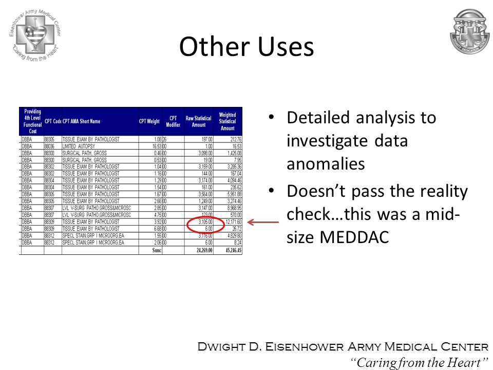 Other Uses Detailed analysis to investigate data anomalies Doesn't pass the reality check…this was a mid- size MEDDAC Dwight D. Eisenhower Army Medica