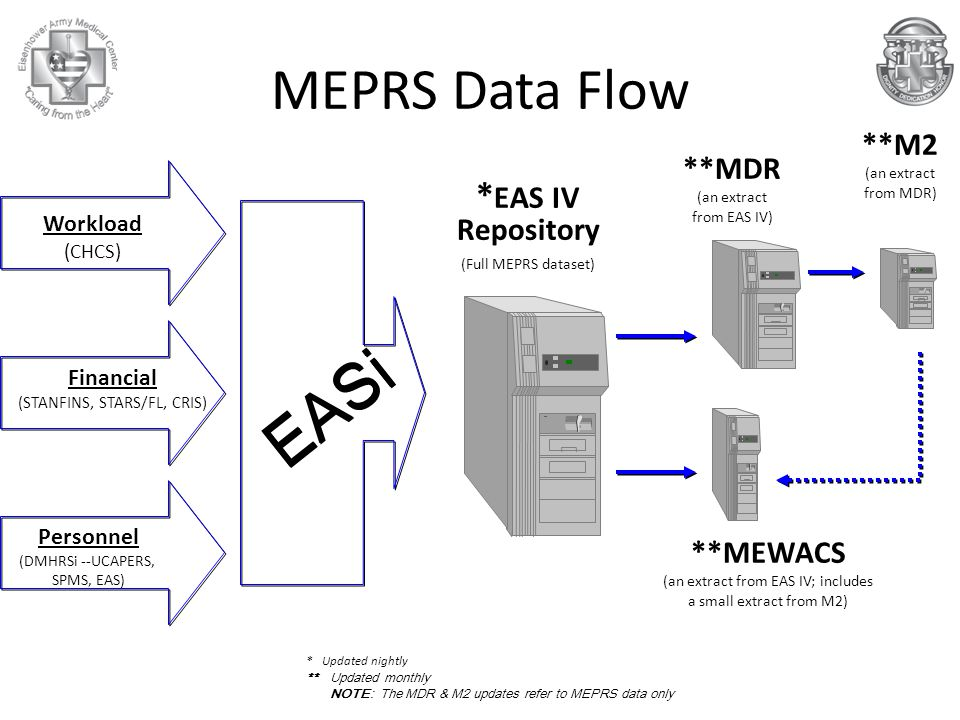 MEPRS Data Flow Workload (CHCS) Financial (STANFINS, STARS/FL, CRIS) Personnel (DMHRSi --UCAPERS, SPMS, EAS) EASi * EAS IV Repository (Full MEPRS dataset) **MDR (an extract from EAS IV) **MEWACS (an extract from EAS IV; includes a small extract from M2) **M2 (an extract from MDR) * Updated nightly **Updated monthly NOTE: The MDR & M2 updates refer to MEPRS data only