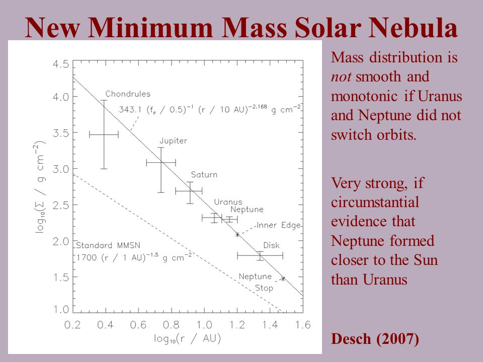 New Minimum Mass Solar Nebula Mass distribution is not smooth and monotonic if Uranus and Neptune did not switch orbits. Very strong, if circumstantia