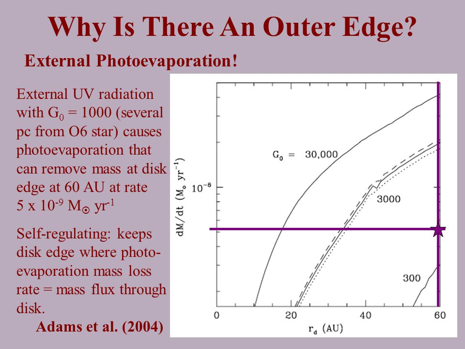 Why Is There An Outer Edge. External Photoevaporation.