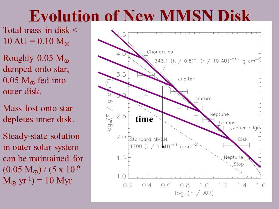 Evolution of New MMSN Disk Total mass in disk < 10 AU = 0.10 M  Roughly 0.05 M  dumped onto star, 0.05 M  fed into outer disk.