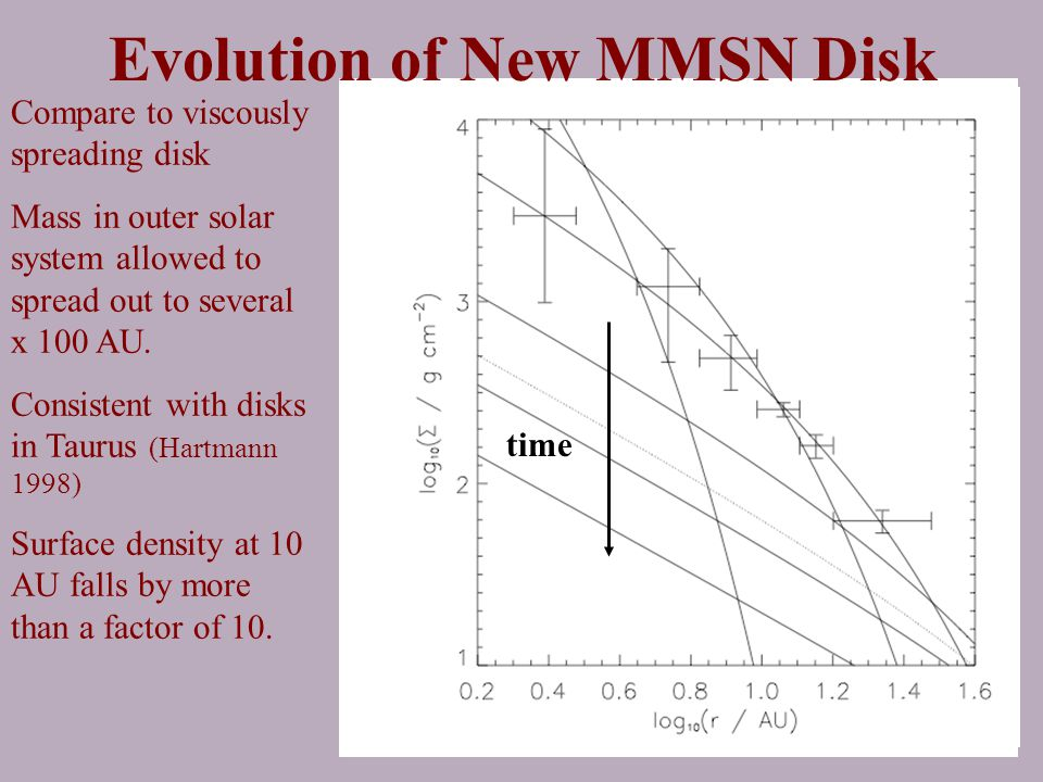 Evolution of New MMSN Disk Compare to viscously spreading disk Mass in outer solar system allowed to spread out to several x 100 AU.