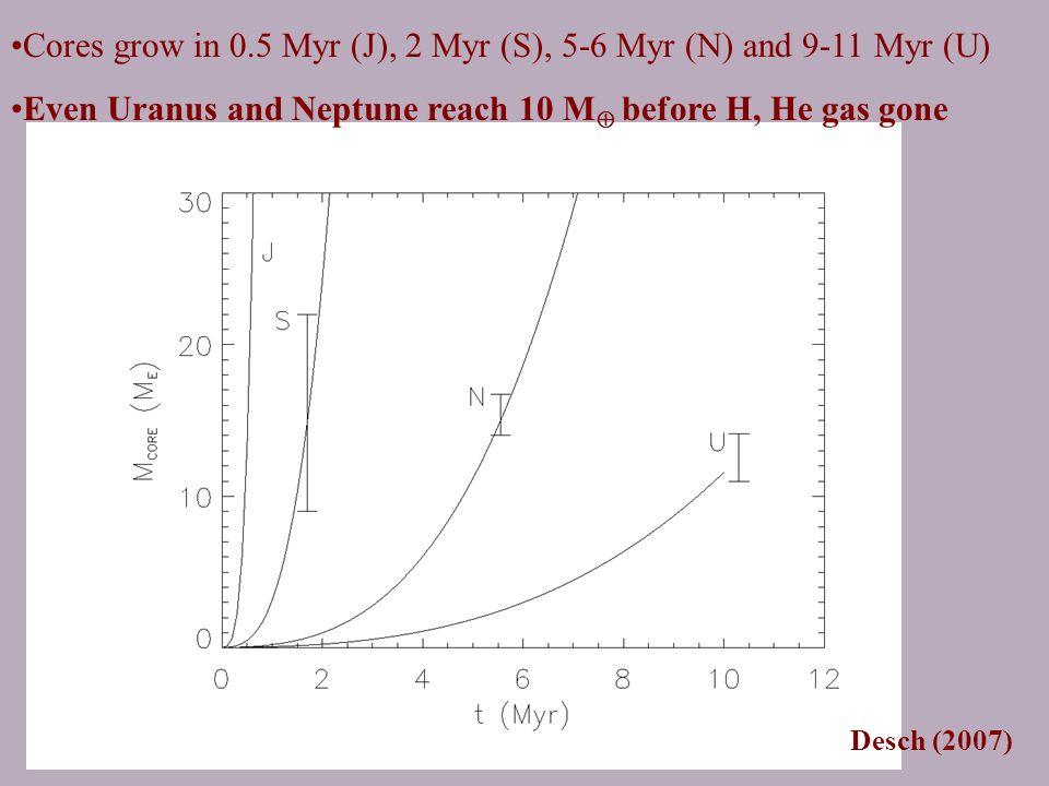 Desch (2007) Cores grow in 0.5 Myr (J), 2 Myr (S), 5-6 Myr (N) and 9-11 Myr (U) Even Uranus and Neptune reach 10 M  before H, He gas gone