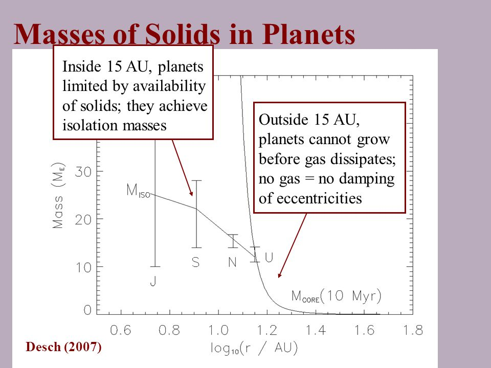 Masses of Solids in Planets Inside 15 AU, planets limited by availability of solids; they achieve isolation masses Outside 15 AU, planets cannot grow before gas dissipates; no gas = no damping of eccentricities Desch (2007)