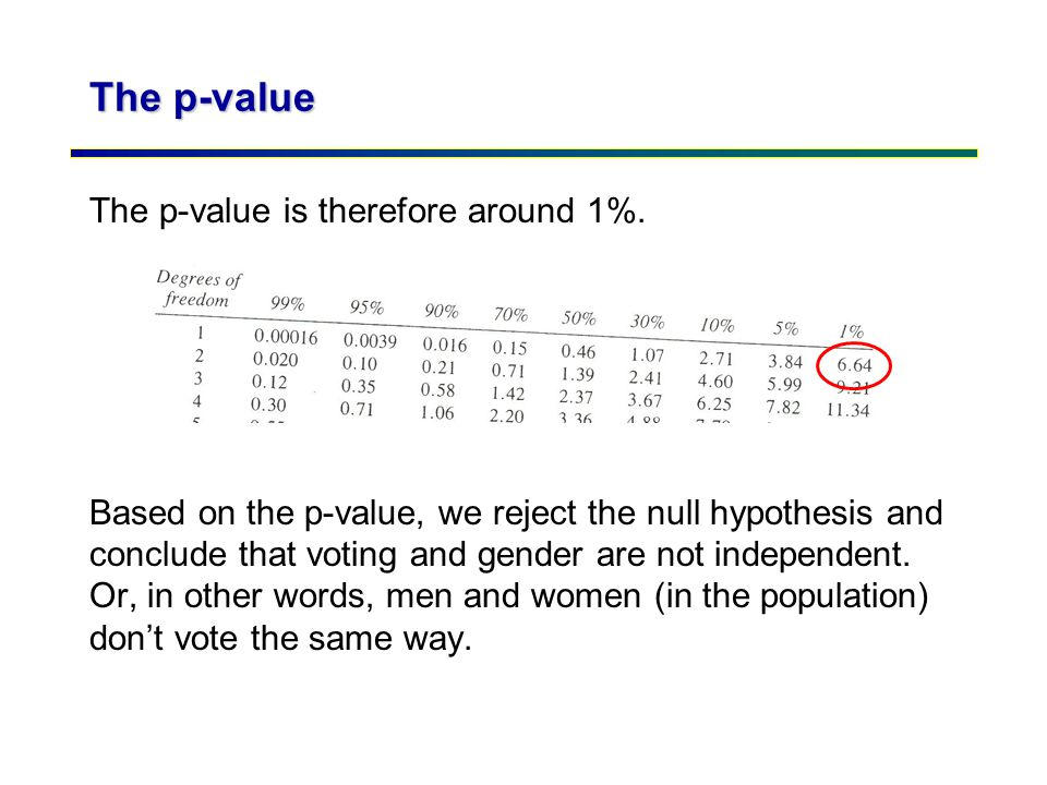 The p-value The p-value is therefore around 1%. Based on the p-value, we reject the null hypothesis and conclude that voting and gender are not indepe
