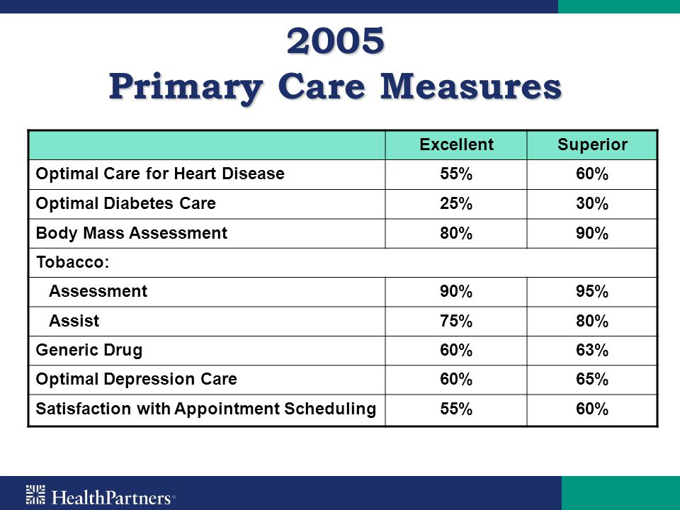 2005 Primary Care Measures ExcellentSuperior Optimal Care for Heart Disease55%60% Optimal Diabetes Care25%30% Body Mass Assessment80%90% Tobacco: Asse