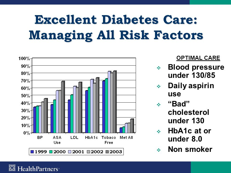 "Excellent Diabetes Care: Managing All Risk Factors OPTIMAL CARE   Blood pressure under 130/85   Daily aspirin use   ""Bad"" cholesterol under 130"