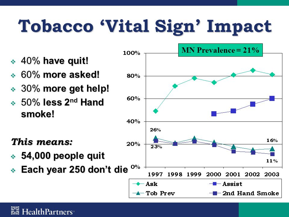 Tobacco 'Vital Sign' Impact  40% have quit!  60% more asked!  30% more get help!  50% less 2 nd Hand smoke! This means:  54,000 people quit  Eac