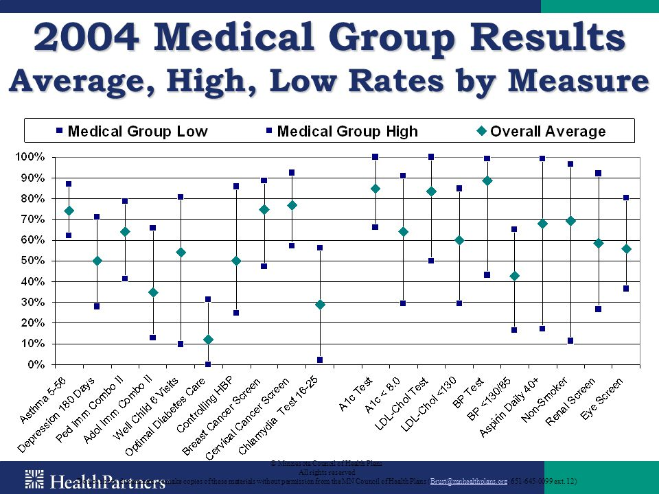 2004 Medical Group Results Average, High, Low Rates by Measure © Minnesota Council of Health Plans All rights reserved Do not show, disseminate, or ma