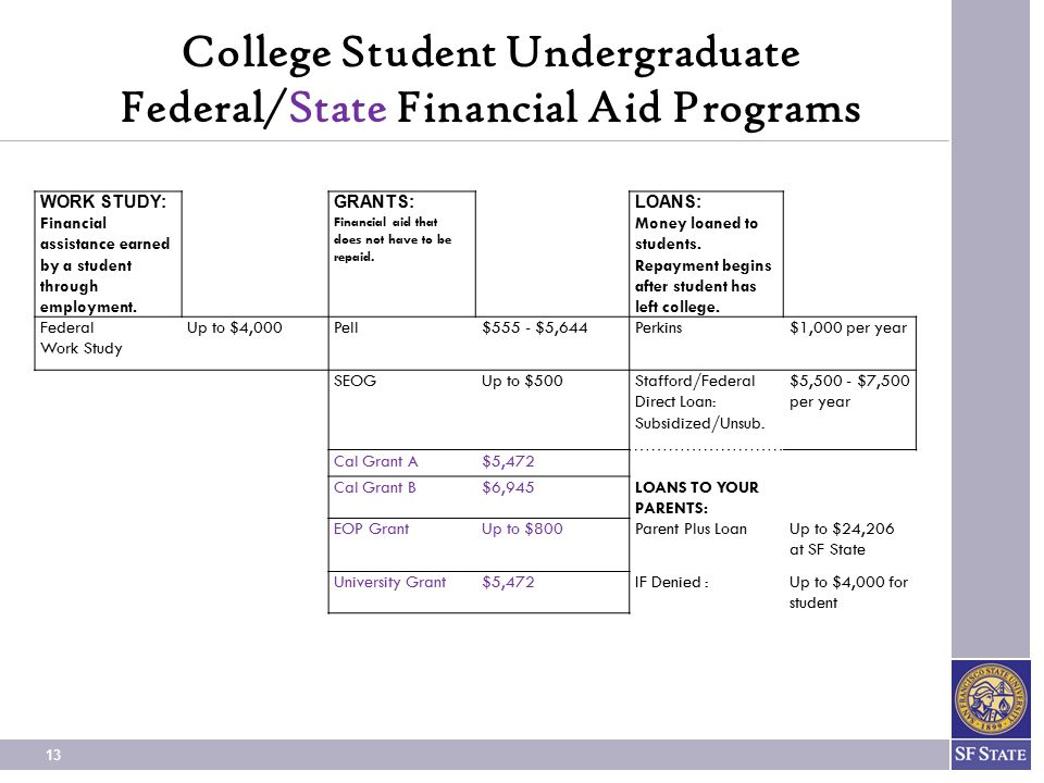 13 College Student Undergraduate Federal/State Financial Aid Programs WORK STUDY: Financial assistance earned by a student through employment.