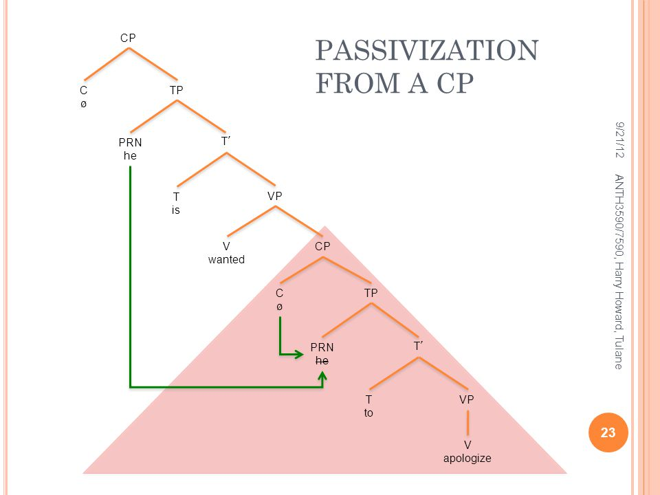 PASSIVIZATION FROM A CP 9/21/12 23 ANTH3590/7590, Harry Howard, Tulane T'T' PRN he TP T'T'PRN he VP T is V wanted CP TP CøCø VPT to V apologize CP CøCø