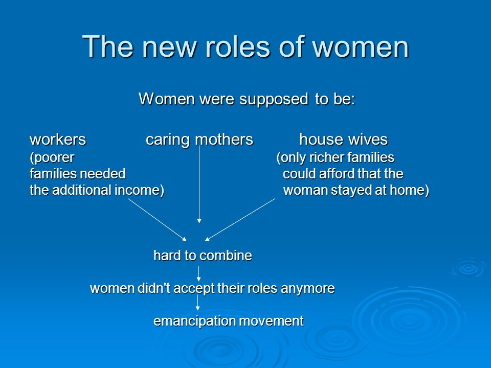 The new roles of women Women were supposed to be: Women were supposed to be: workers caring mothers house wives (poorer (only richer families families needed could afford that the the additional income) woman stayed at home) hard to combine hard to combine women didn t accept their roles anymore women didn t accept their roles anymore emancipation movement emancipation movement