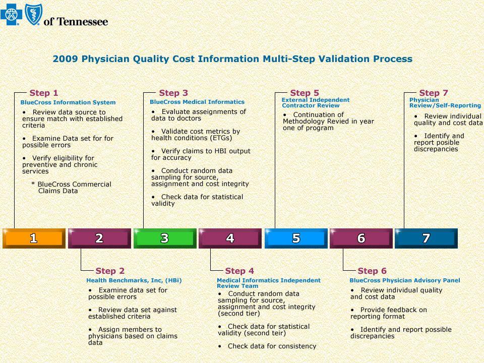 Quality indicators for Colonoscopy