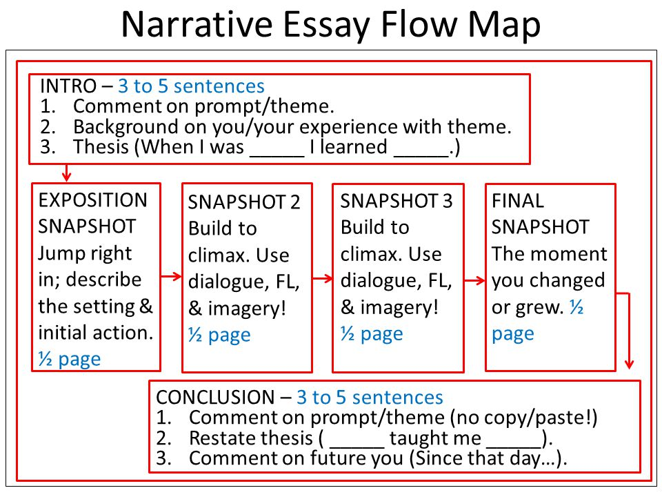 Narrative Essay Flow Map INTRO – 3 to 5 sentences 1.Comment on prompt/theme.