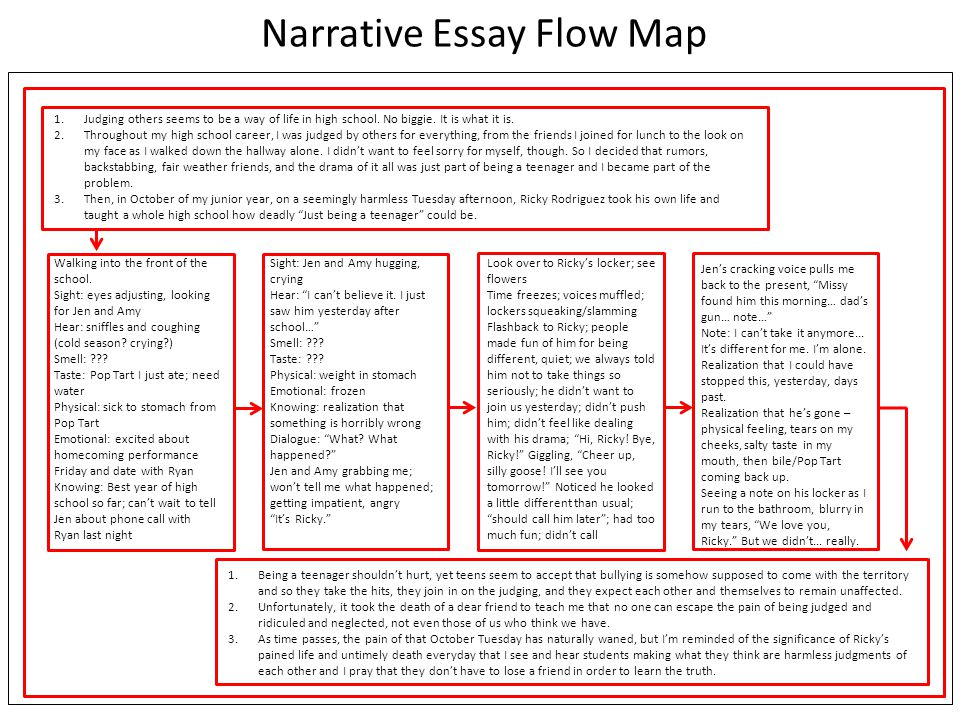Narrative Essay Flow Map 1.Judging others seems to be a way of life in high school.