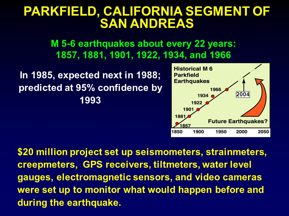 PARKFIELD, CALIFORNIA SEGMENT OF SAN ANDREAS In 1985, expected next in 1988; predicted at 95% confidence by 1993 M 5-6 earthquakes about every 22 years: 1857, 1881, 1901, 1922, 1934, and 1966 2004 $20 million project set up seismometers, strainmeters, creepmeters, GPS receivers, tiltmeters, water level gauges, electromagnetic sensors, and video cameras were set up to monitor what would happen before and during the earthquake.