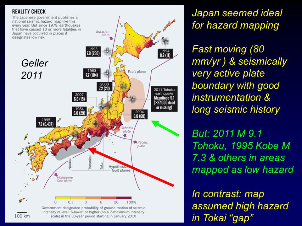 Japan seemed ideal for hazard mapping Fast moving (80 mm/yr ) & seismically very active plate boundary with good instrumentation & long seismic history But: 2011 M 9.1 Tohoku, 1995 Kobe M 7.3 & others in areas mapped as low hazard In contrast: map assumed high hazard in Tokai gap Geller 2011