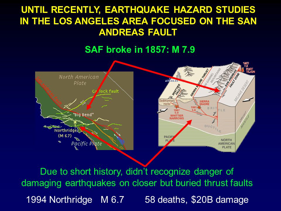 Due to short history, didn't recognize danger of damaging earthquakes on closer but buried thrust faults 1994 Northridge M 6.7 58 deaths, $20B damage