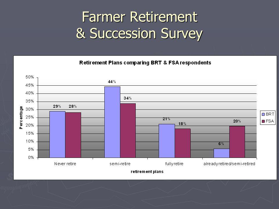 Farmer Retirement & Succession Survey