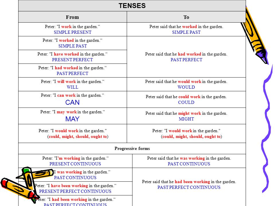 TENSES FromTo Peter: I work in the garden. SIMPLE PRESENT Peter said that he worked in the garden.