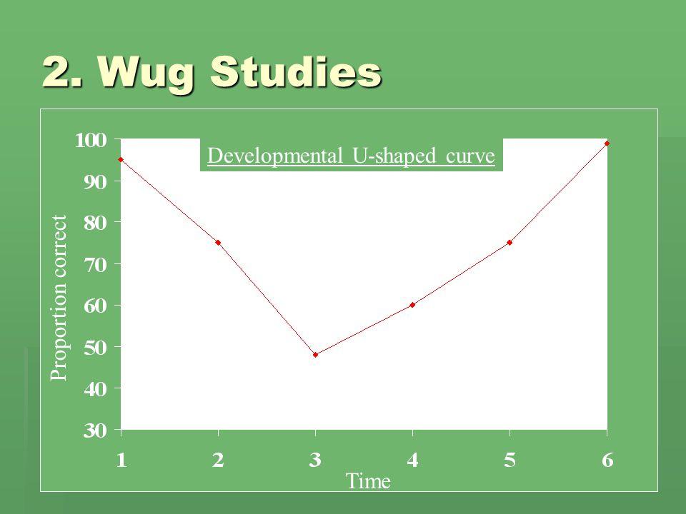 2. Wug Studies  Developmental U-shaped curve Time Proportion correct Developmental U-shaped curve