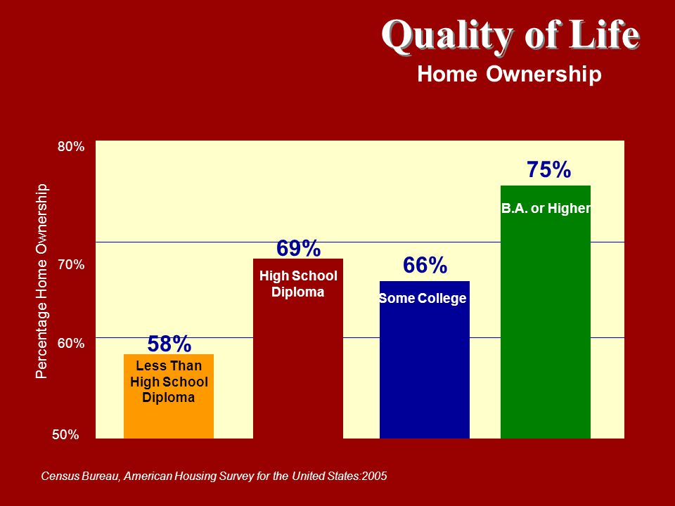 Quality of Life Home Ownership Census Bureau, American Housing Survey for the United States:2005 80% 70% 60% 50% Less Than High School Diploma High Sc