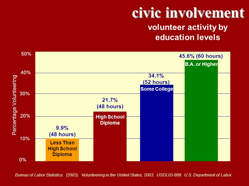 civic involvement volunteer activity by education levels Bureau of Labor Statistics. (2003). Volunteering in the United States, 2003. USDL03-888. U.S.