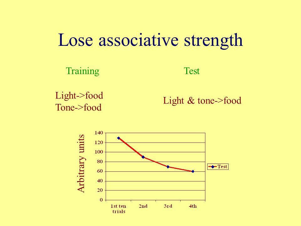 Lose associative strength TrainingTest Light->food Tone->food Light & tone->food Arbitrary units