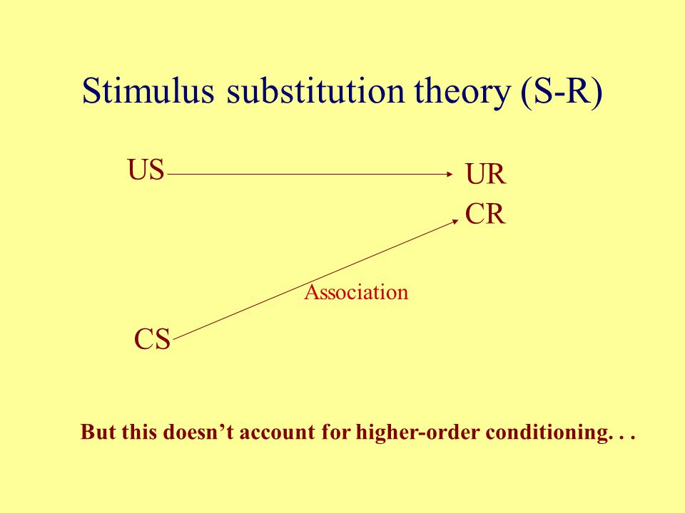 Stimulus substitution theory (S-R) US UR CR CS Association But this doesn't account for higher-order conditioning...