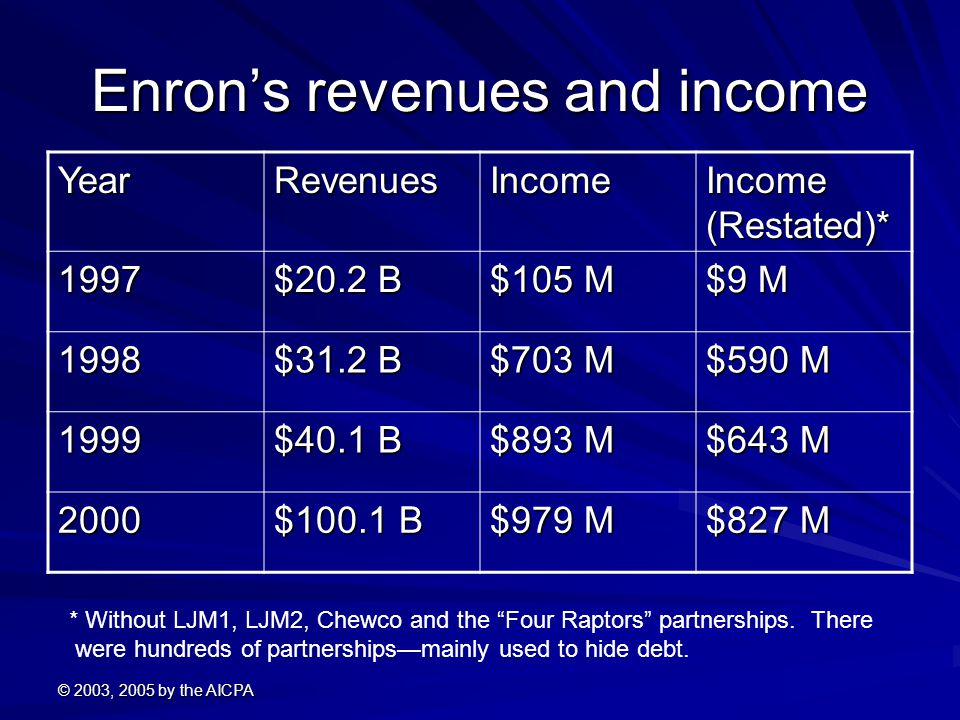 © 2003, 2005 by the AICPA Enron's revenues and income YearRevenuesIncome Income (Restated)* 1997 $20.2 B $105 M $9 M 1998 $31.2 B $703 M $590 M 1999 $40.1 B $893 M $643 M 2000 $100.1 B $979 M $827 M * Without LJM1, LJM2, Chewco and the Four Raptors partnerships.