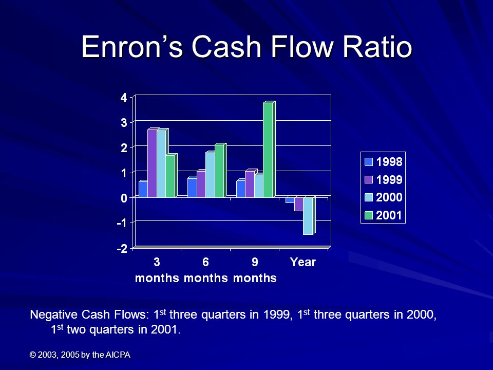 © 2003, 2005 by the AICPA Enron's Cash Flow Ratio Negative Cash Flows: 1 st three quarters in 1999, 1 st three quarters in 2000, 1 st two quarters in 2001.