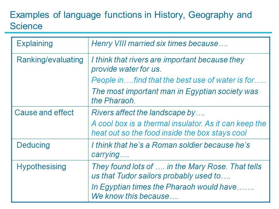 Examples of language functions in History, Geography and Science Naming/ identifying That's the source of the river.