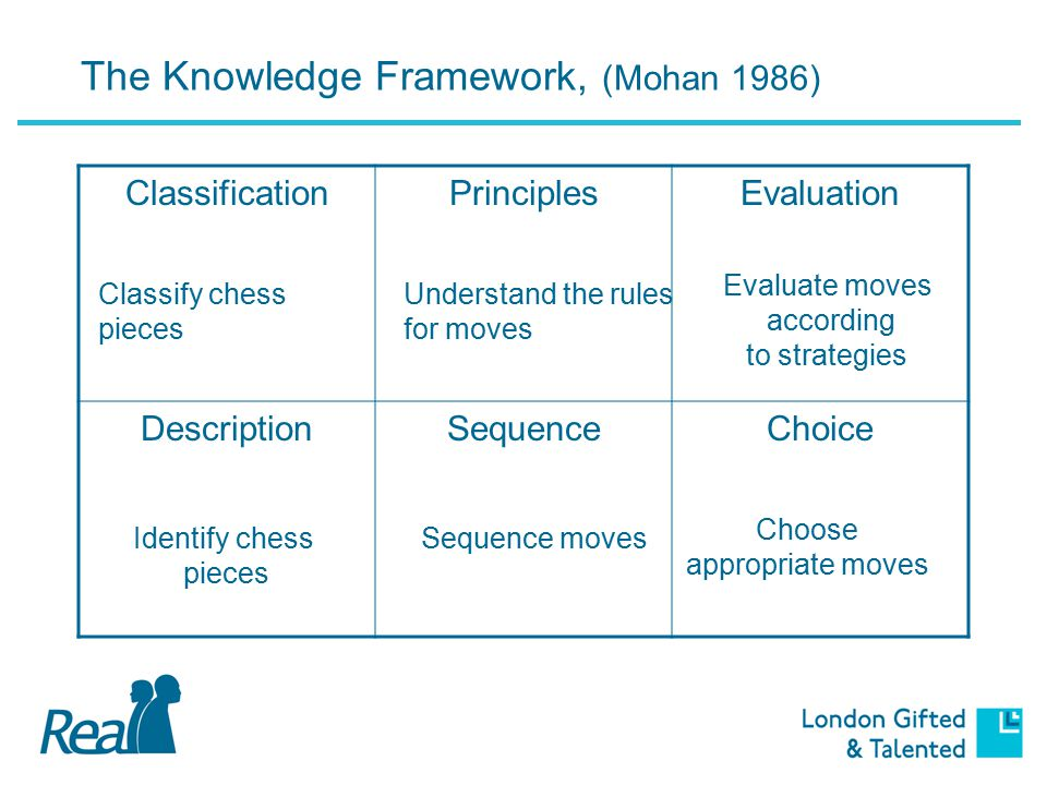 The Knowledge Framework (Mohan 1986) ClassificationPrinciplesEvaluation DescriptionSequenceChoice