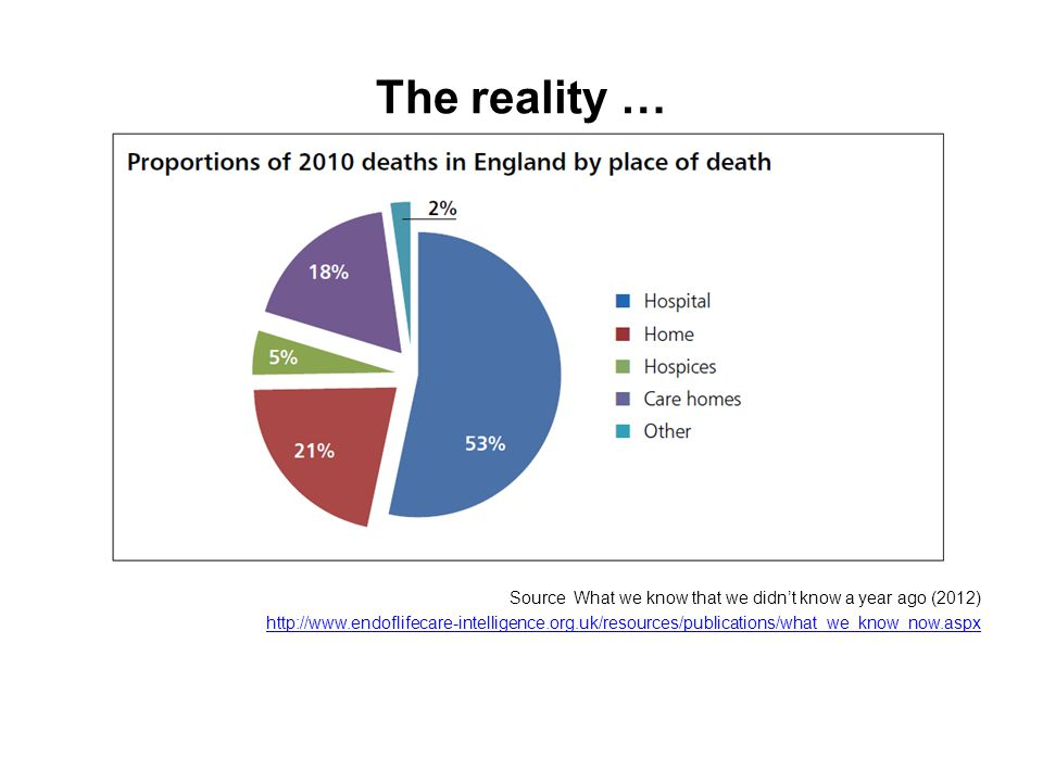 The reality … Source What we know that we didn't know a year ago (2012) http://www.endoflifecare-intelligence.org.uk/resources/publications/what_we_know_now.aspx