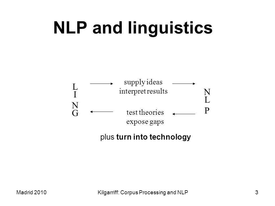 Madrid 2010Kilgarriff: Corpus Processing and NLP3 NLP and linguistics LINGLING NLPNLP supply ideas interpret results test theories expose gaps plus tu
