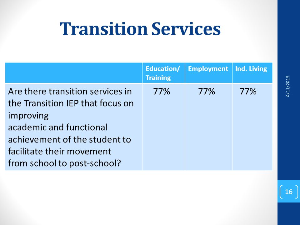 Transition Services Education/ Training EmploymentInd.