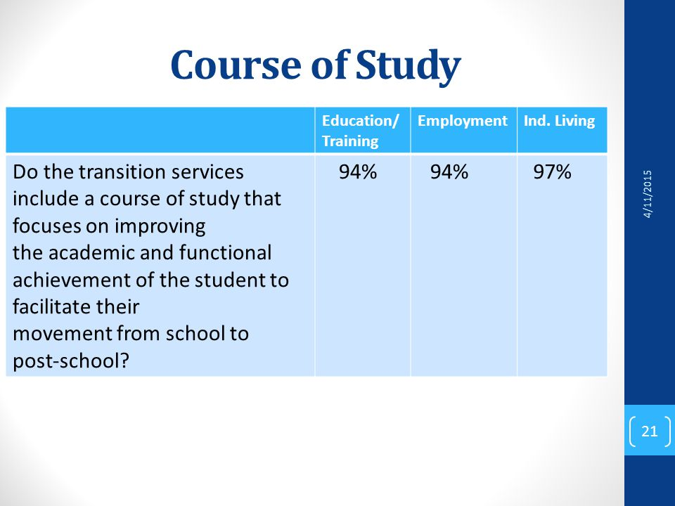 Course of Study Education/ Training EmploymentInd.