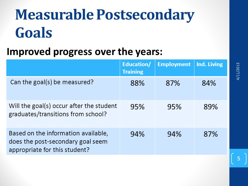 Measurable Postsecondary Goals Education/ Training EmploymentInd.