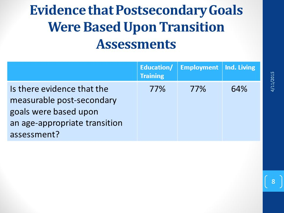 Evidence that Postsecondary Goals Were Based Upon Transition Assessments Education/ Training EmploymentInd.