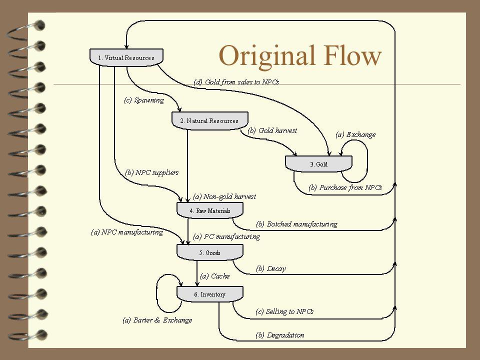 Original Flow