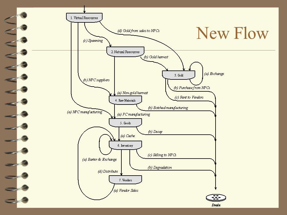 New Flow