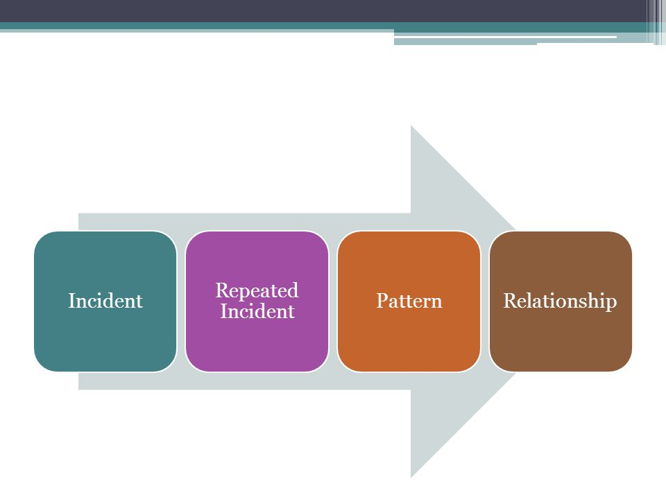 Incident Repeated Incident PatternRelationship