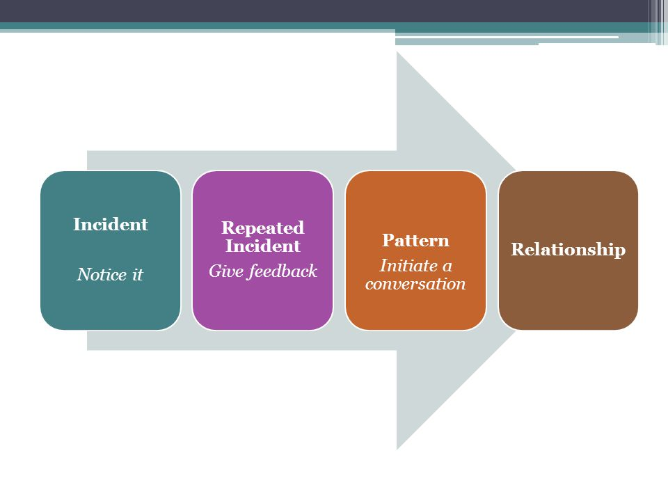 Incident Notice it Repeated Incident Give feedback Pattern Initiate a conversation Relationship