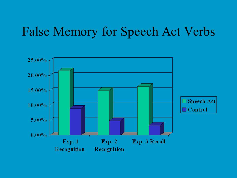 Speech Acts and Memory Holtgraves (2008) Participants read scenarios/utterances –Speech act/control versions –Rated scenarios (incidental memory) –Int