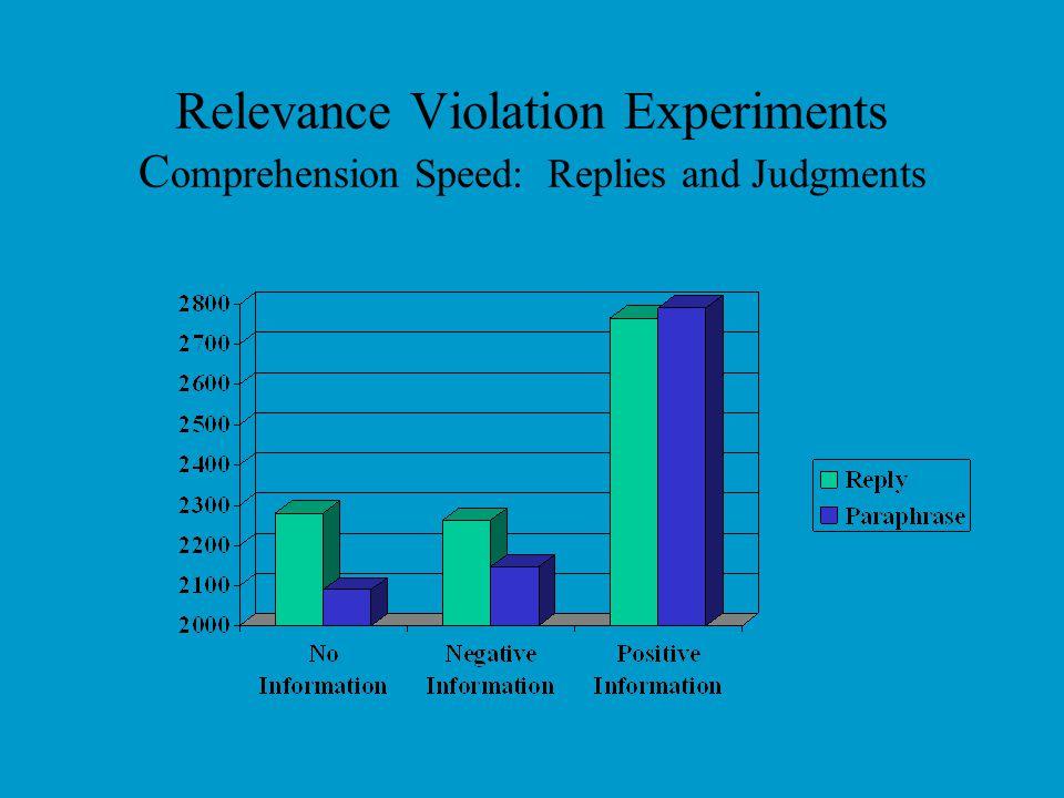 Relevance Violation Experiments Percentage Negative Interpretations