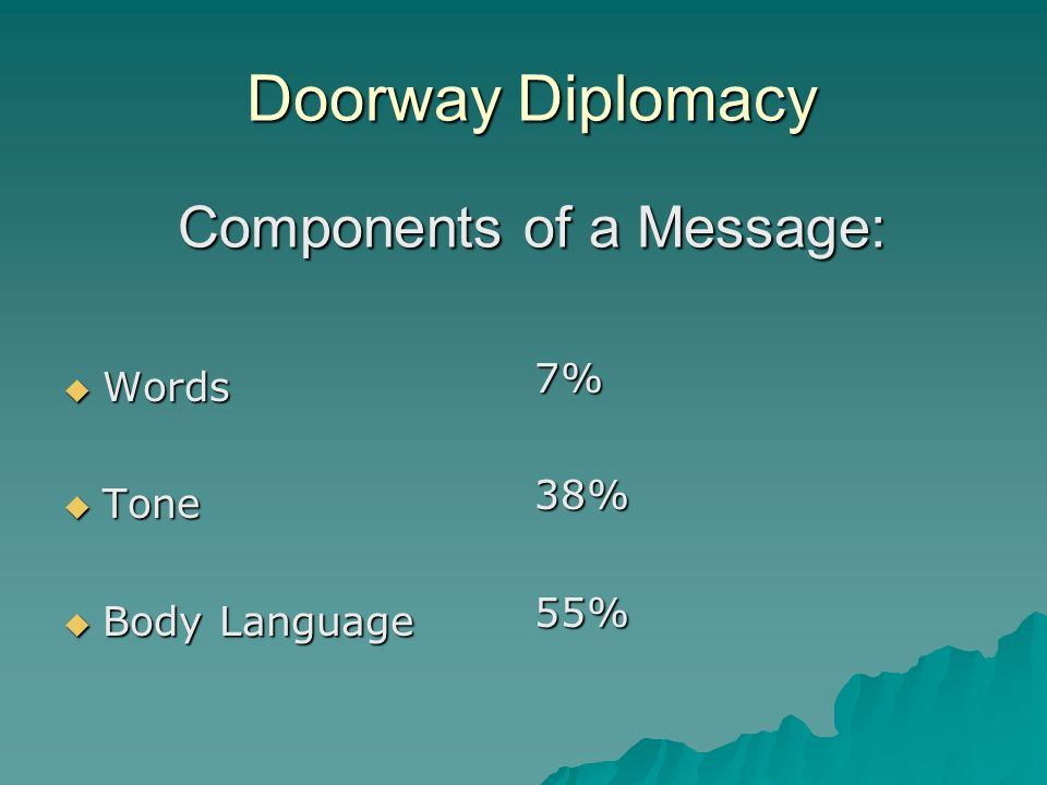 Doorway Diplomacy Components of a Message:  Words  Tone  Body Language 7%38%55%