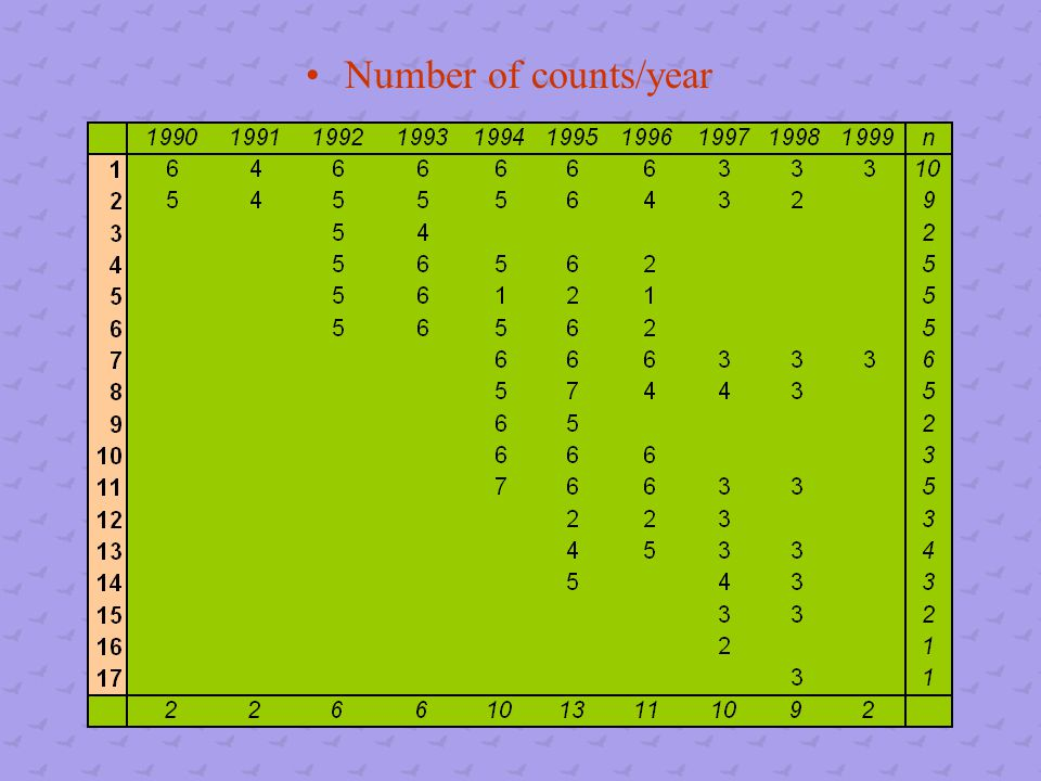 Number of counts/year
